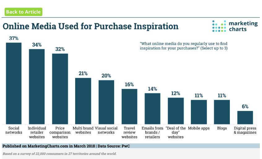 advertising-statistics-social-media-purchase-inspiration