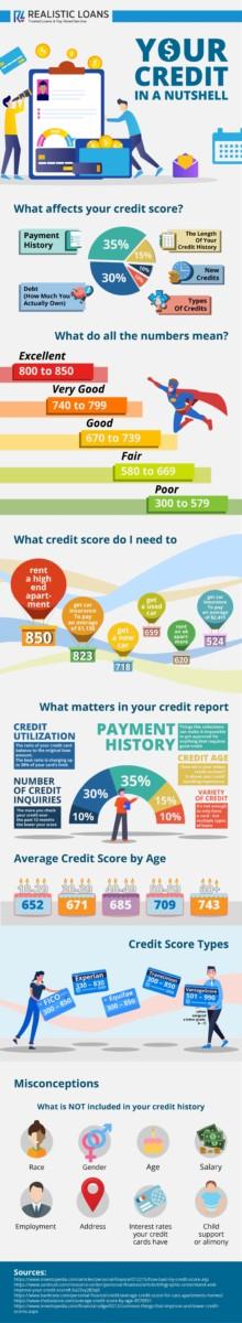 EDIT Realistic loans CREDIT SCORE